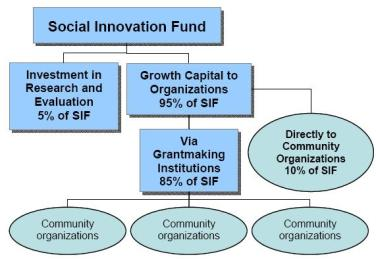 Social Innovation Fund flow chart from the Corporation for National & Community Service